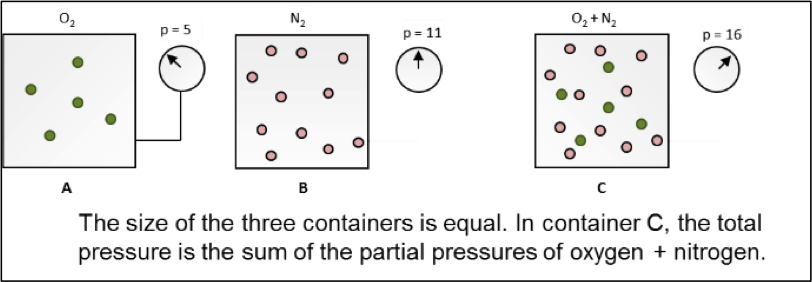 helium example partial pressure